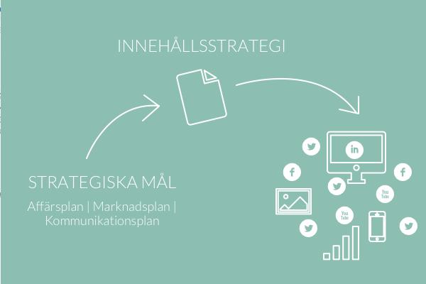 innehållsstrategi viktigt för bloggande