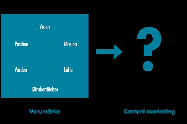 content marketing och varumärket
