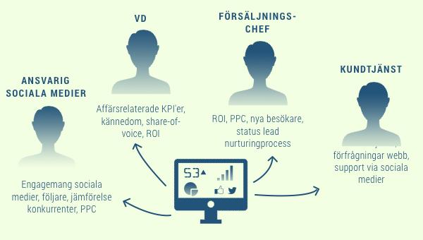 roller_olika_dashboards