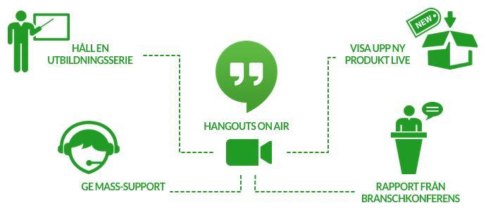 användningsområden för hangouts on air
