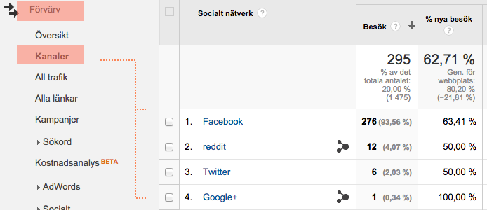 google analytics trafik sociala medier