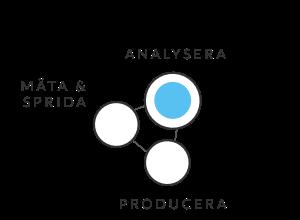 vår process och innehållsstrategi